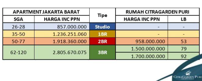 Perbandiungan Apartemen vs Rumah di Jakarta Barat