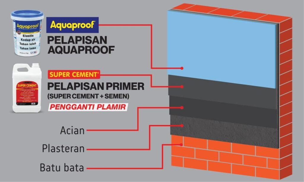 aquaproof solusi dinding rembes (3)